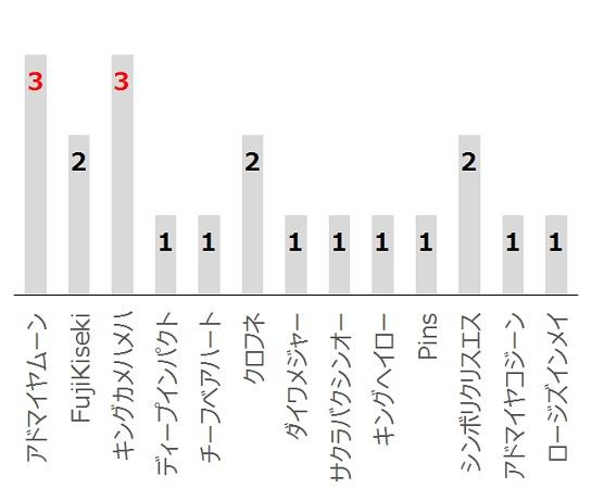 高松宮記念の過去10年血統分析データ
