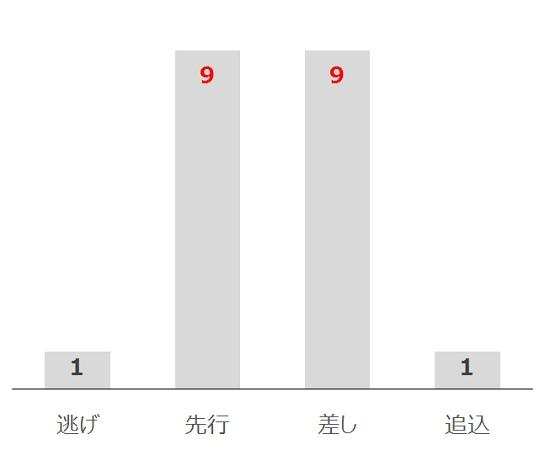 高松宮記念の過去10年脚質別分析データ