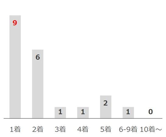 高松宮記念の過去10年前走着順別分析データ
