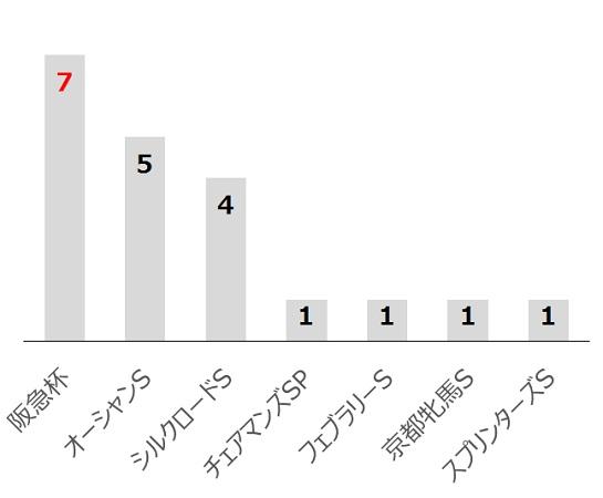 高松宮記念の過去10年前走レース別分析データ