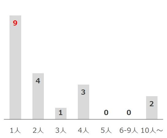 高松宮記念の過去10年前走単勝人気別分析データ