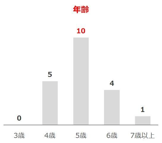 宝塚記念の過去10年年齢別分析データ