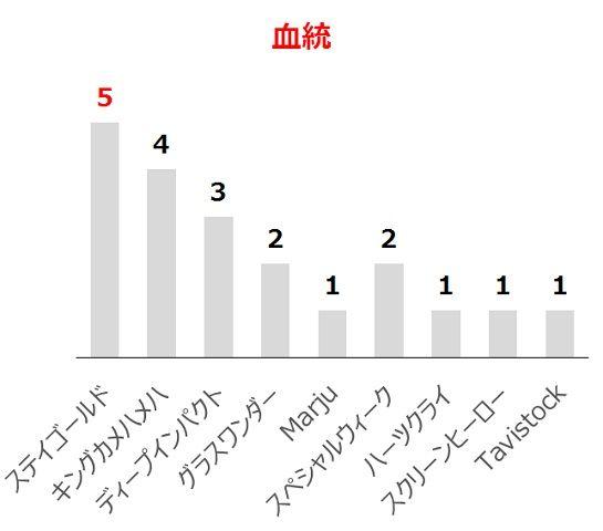宝塚記念の過去10年血統分析データ