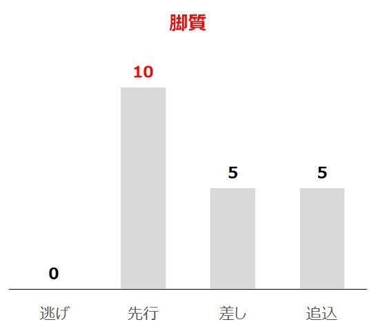 宝塚記念の過去10年脚質別分析データ