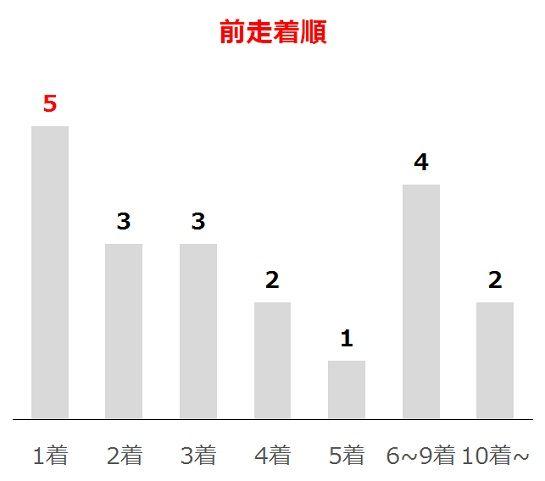 宝塚記念の過去10年前走着順別分析データ