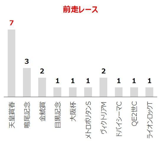 宝塚記念の過去10年前走レース別分析データ