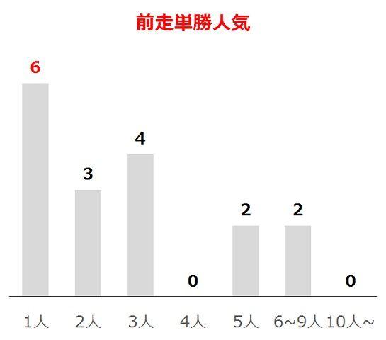 宝塚記念の過去10年前走単勝人気別分析データ