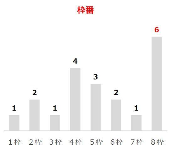 宝塚記念の過去10年枠番分析データ