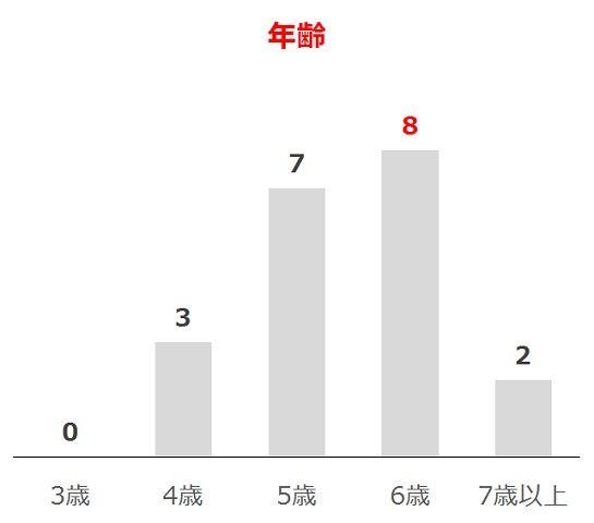 七夕賞の過去10年年齢別分析データ