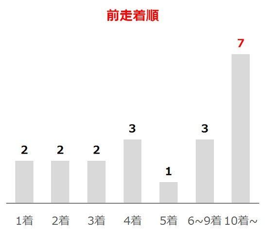 七夕賞の過去10年前走着順別分析データ