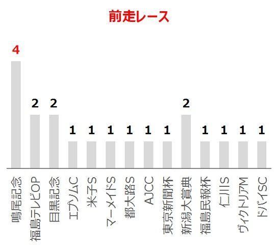 七夕賞の過去10年前走レース別分析データ