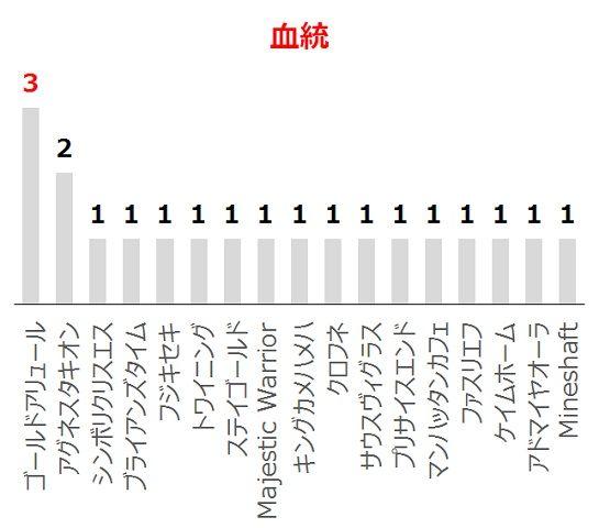 ユニコーンSの過去10年血統分析データ