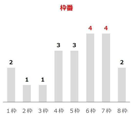 ユニコーンSの過去10年枠番分析データ