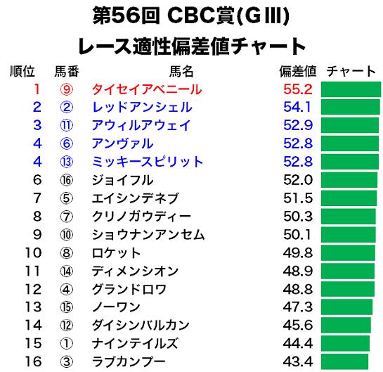 CBC賞の偏差値予想・レース適性チャート