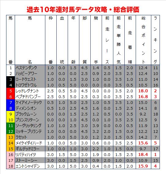 中京記念の過去10年データ予想・総合評価