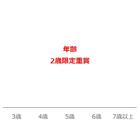 函館2歳Sのデータ予想・過去10年年齢別分析データ