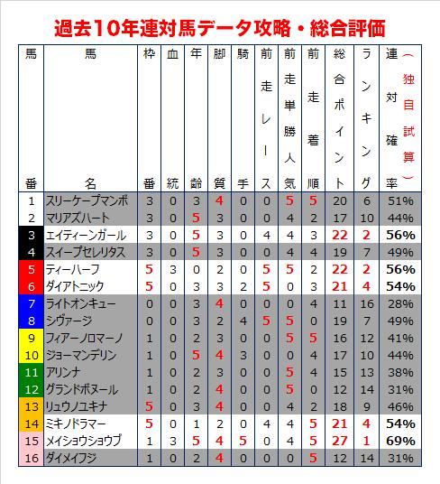 函館スプリントSの過去10年データ予想・総合評価