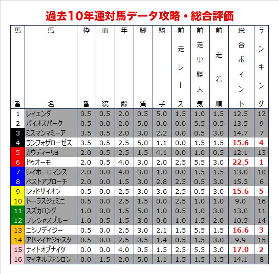 函館記念の過去10年データ予想・総合評価