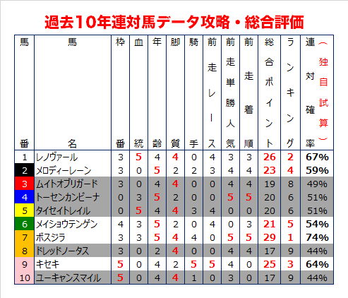 阪神大賞典の過去10年データ総合評価
