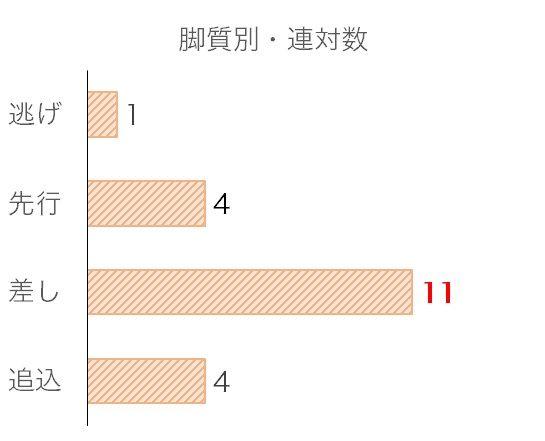 神戸新聞杯のデータ予想・過去10年脚質別分析データ