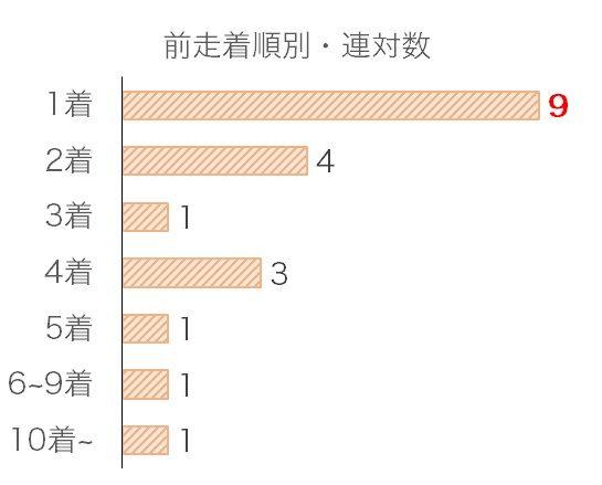 神戸新聞杯のデータ予想・過去10年前走着順別分析データ