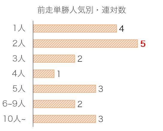 神戸新聞杯のデータ予想・過去10年前走単勝人気別分析データ