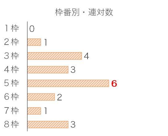神戸新聞杯のデータ予想・過去10年枠番データ