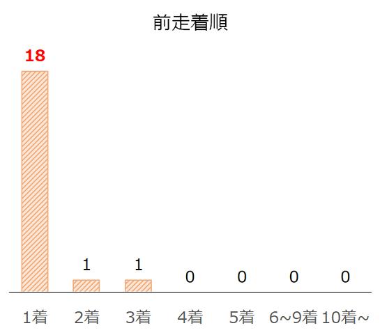 小倉2歳Sのデータ予想・過去10年前走着順別分析データ