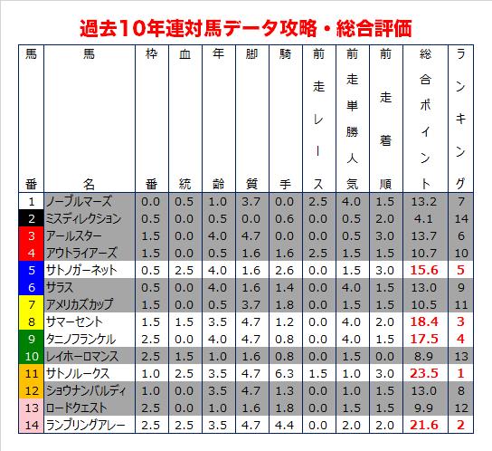 小倉記念の過去10年データ予想・総合評価