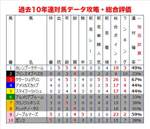 京都記念の過去10年データ総合評価