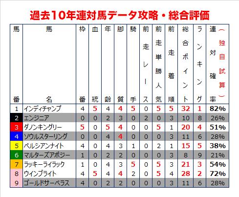 中山記念の過去10年データ総合評価