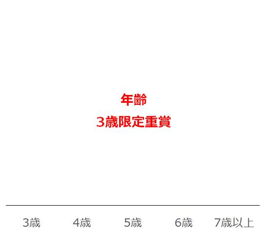 NHKマイルCのデータ予想・過去10年年齢別分析データ