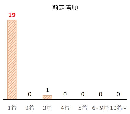 新潟2歳Sのデータ予想・過去10年前走着順別分析データ