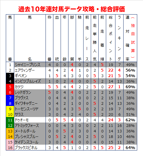 新潟大賞典の過去10年データ予想・総合評価