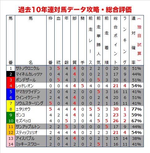 日経賞の過去10年データ総合評価