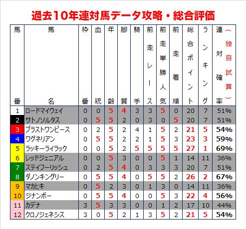 大阪杯の過去10年データ総合評価