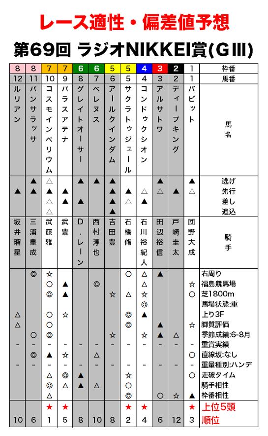 ラジオNIKKEI賞の偏差値予想・レース適性評価