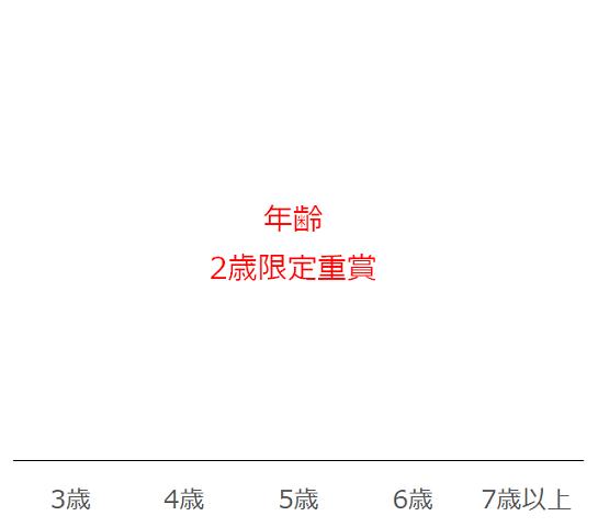札幌2歳Sのデータ予想・過去10年年齢別分析データ