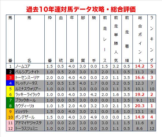 札幌記念の過去10年データ予想・総合評価