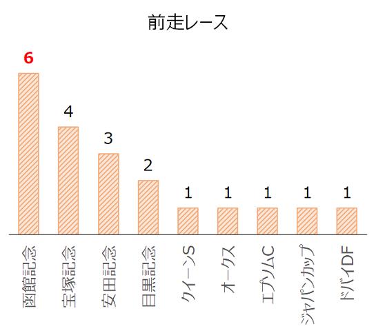 札幌記念のデータ予想・過去10年前走レース別分析データ