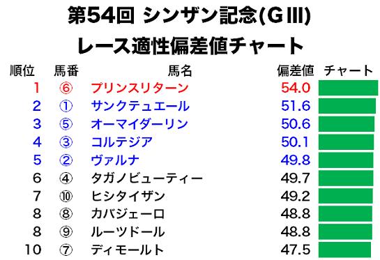 シンザン記念のレース適性偏差値チャート