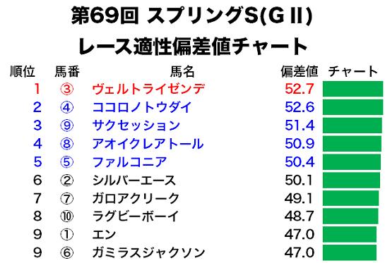 スプリングSのレース適性偏差値チャート
