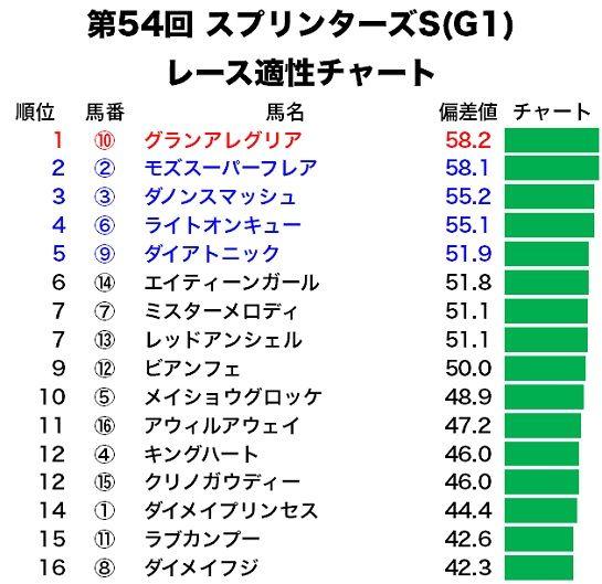 スプリンターズSのレース適性予想・適性チャート
