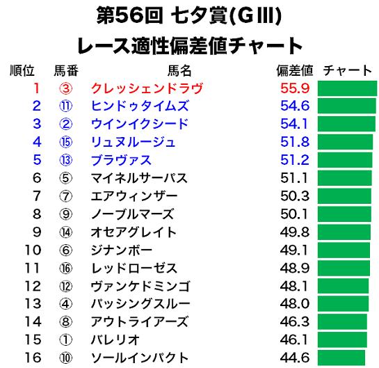 七夕賞の偏差値予想・レース適性チャート