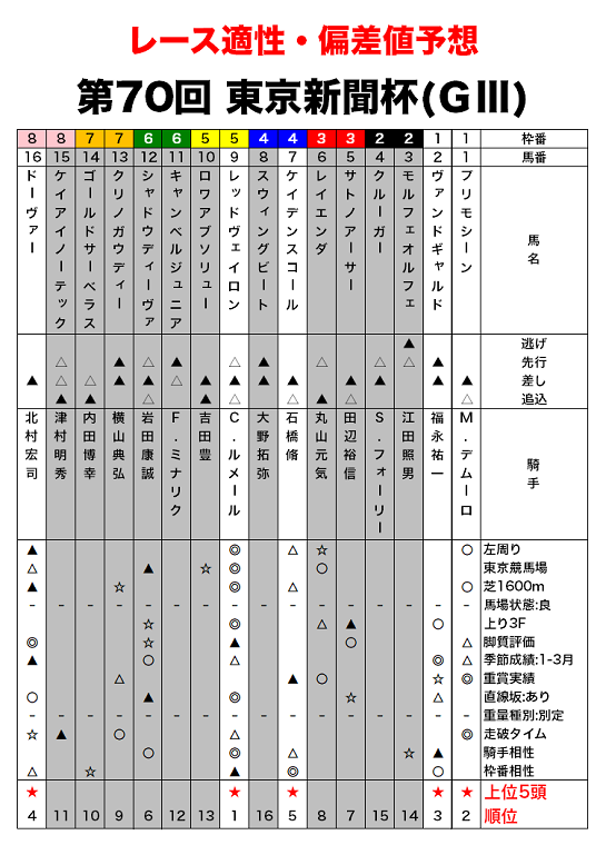 東京新聞杯のレース適性評価