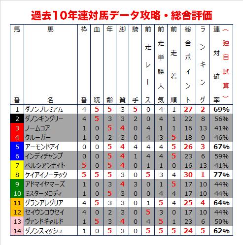 安田記念の過去10年データ予想・総合評価