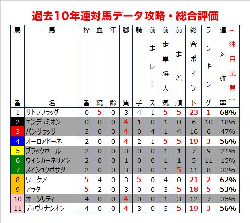 弥生賞の過去10年データ総合評価