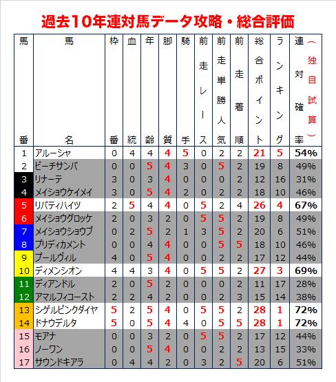 京都牝馬Sの過去10年データ総合評価